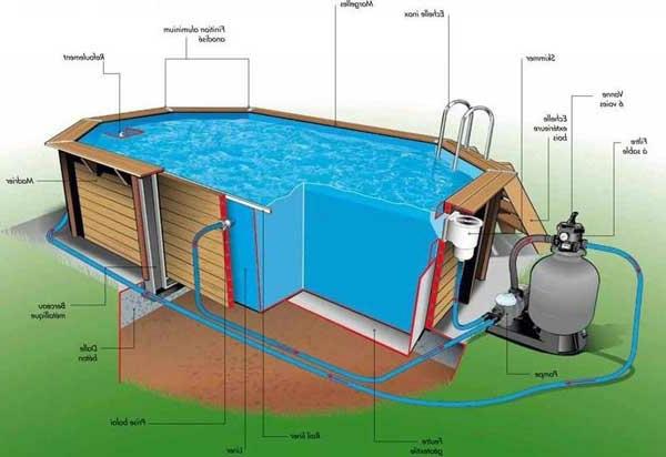 Le piscine hors sol en bois 50 mod les for Construction piscine en bois