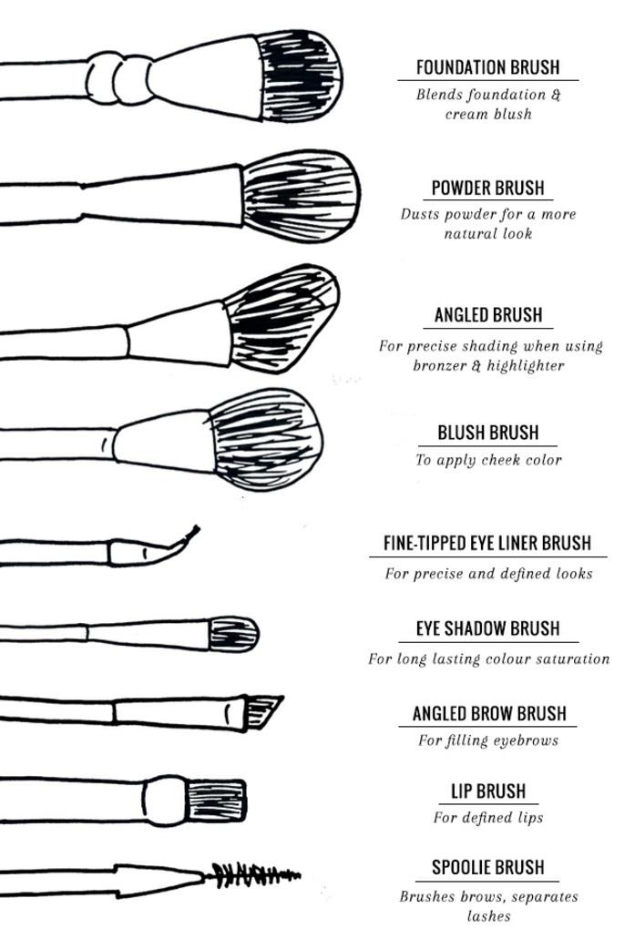 kit-pinceaux-maquillage-beauté-les-utiliser-comment