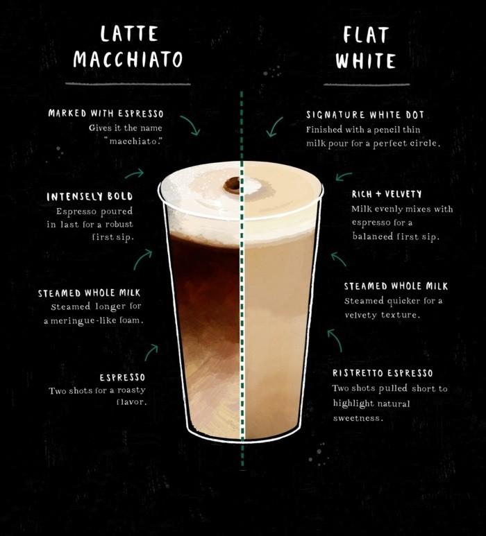 idée-comment-faire-un-cappuccino-diy-à-la-maison-chez-soi-a-le-faire-le-meilleure-flat-white