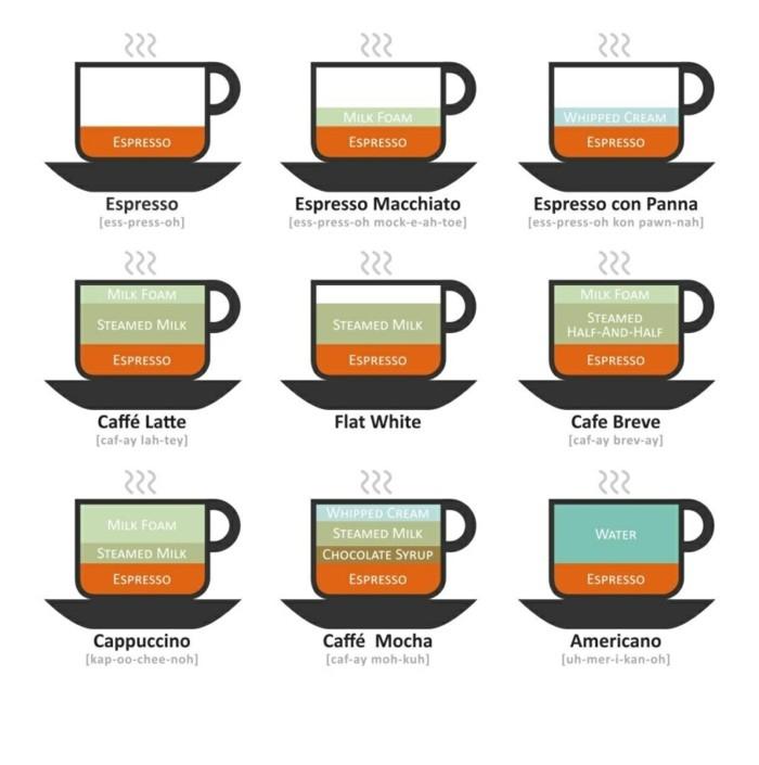 starbuck-café-un-bon-café-à-prendre-fait-moi-un-bon-café-types-de-cafe-avec-espresso