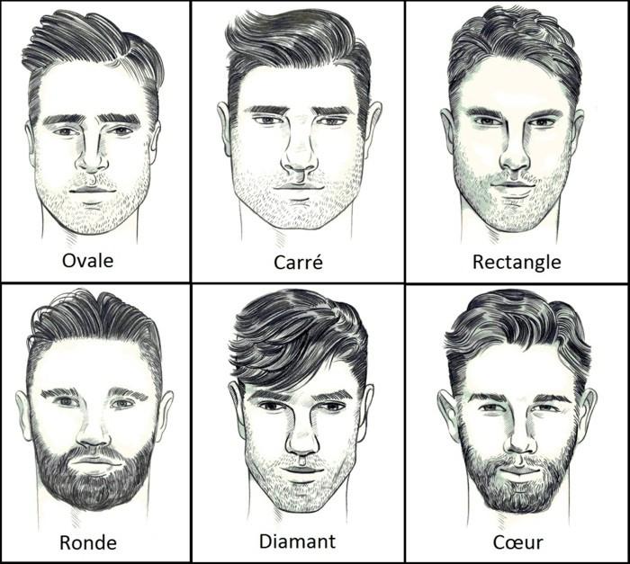 Formes de visage, avec cheveux