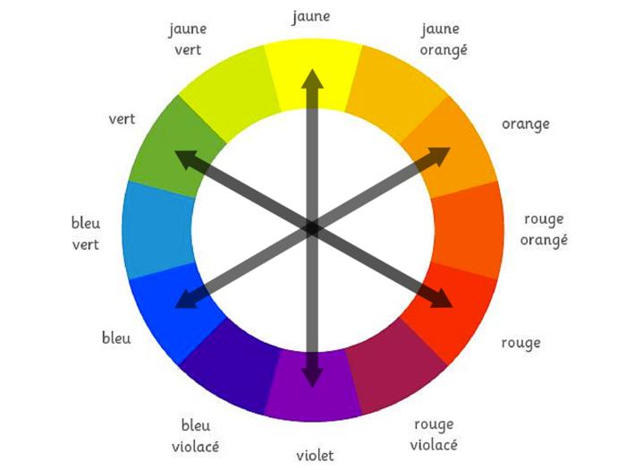 Comment maquiller les yeux verts 50 astuces en photos et - Couleurs opposees cercle chromatique ...