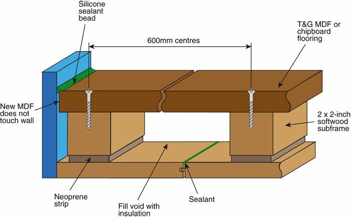 poser-parquet-flottant-parquets-flottants-maison-schema