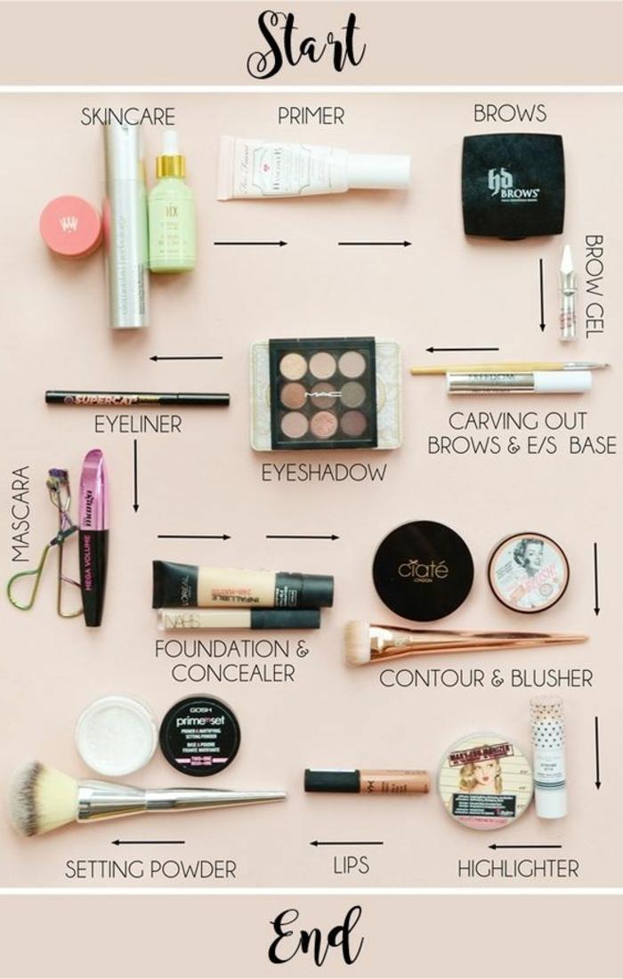 1001 exemples comment bien se maquiller trucs et astuces for Meuble coiffeuse pour se maquiller