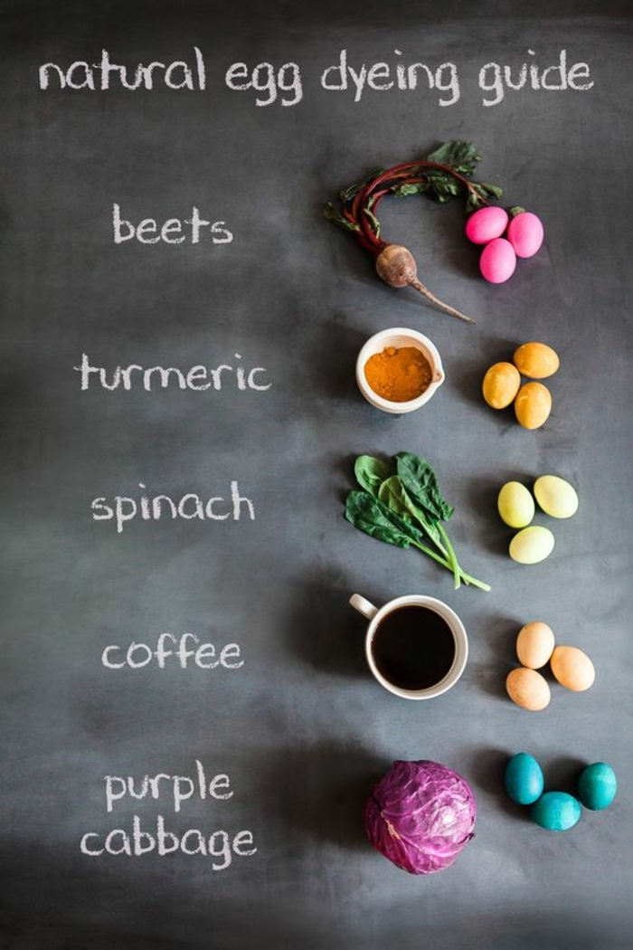 Les oeufs à colorier pâques originaux decoration comment utiliser colorant naturel