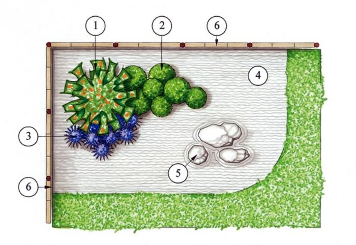 jardin zen japonais, comment planifier l'espace, terrain sablé, végétation, coin de rochers
