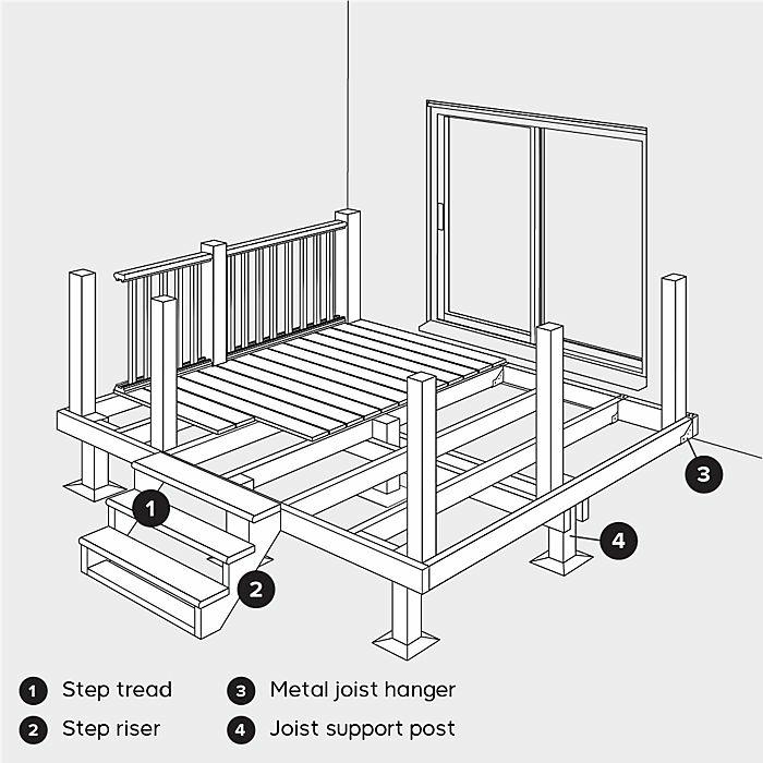 construire une terrasse, plan de construction, marches, support, colonnes, sol, chantier