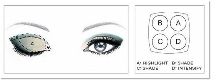 tuto smoky eyes, mascara, teintes vertes, effet smoky sur les paupières, eye-liner noir