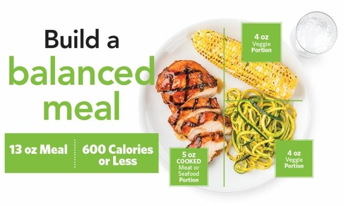 manger sainement, verre d'eau, menu équilibré, calories quantité, assiette plate, alimentation équilibrée