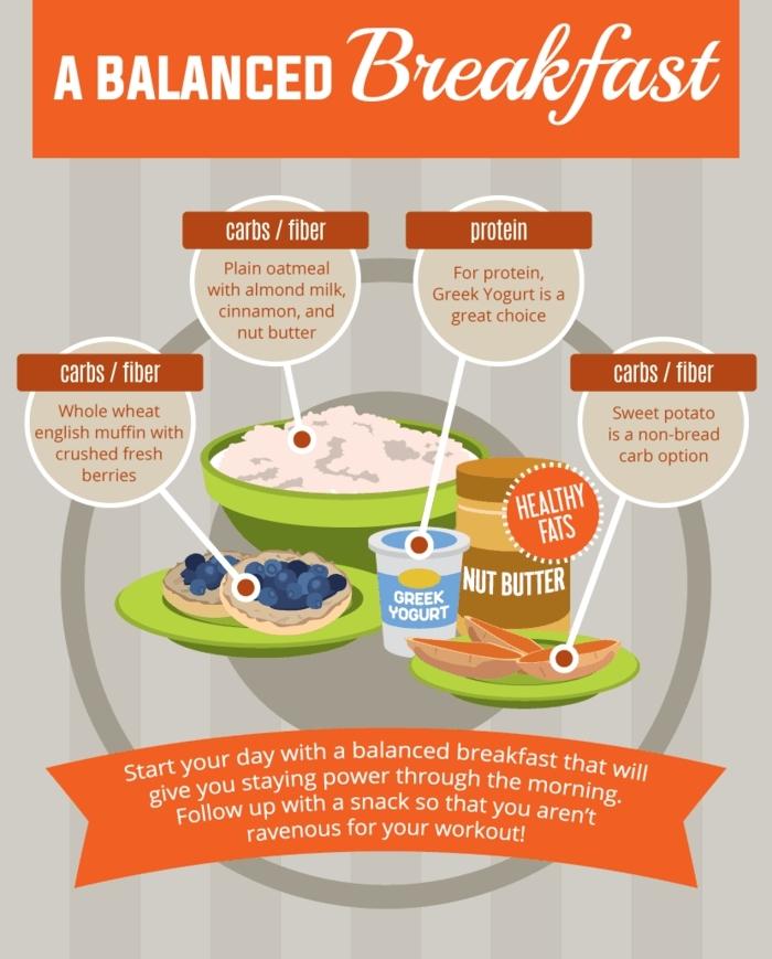comment manger équilibré, petit déjeuner équilibré, glucides, protéines, manger sainement