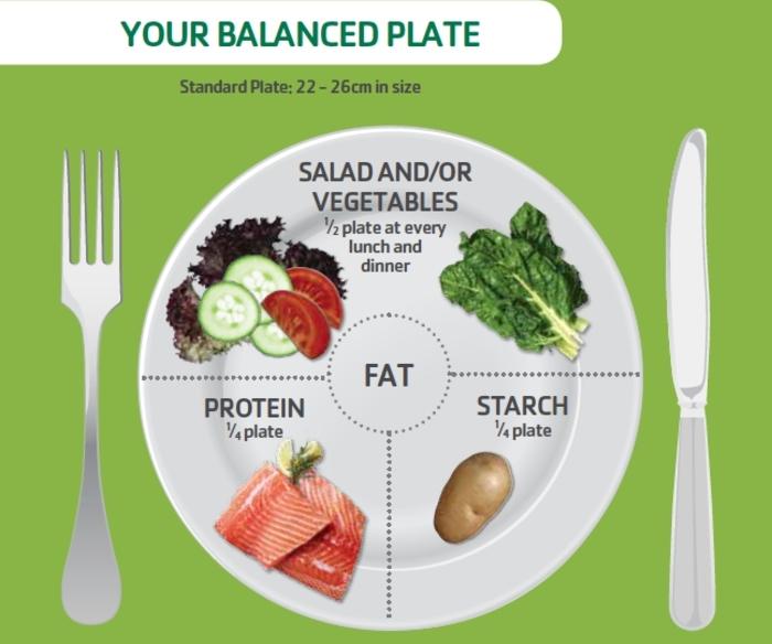 menu équilibré pour manger sainement, proportions, alimentation équilibrée, légumes, viande, glucides, recette équilibrée