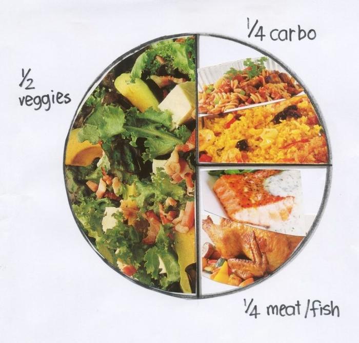 repas équilibré, glucides, protéines, légumes, comment organiser une assiette saine, manger sainement