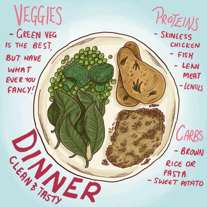 menu équilibré, organisation d'une assiette saine, protéines quantité, alimentation équilibrée, légumes
