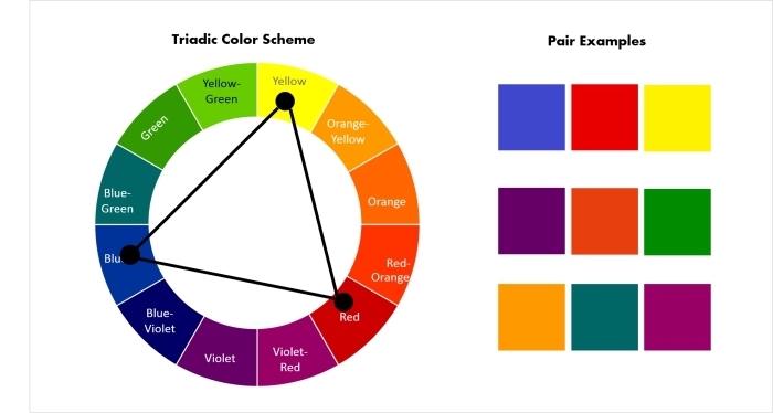 melange de couleur, la palette des couleurs pour assortir ses vêtements, combinaison vêtements de couleurs triadiques