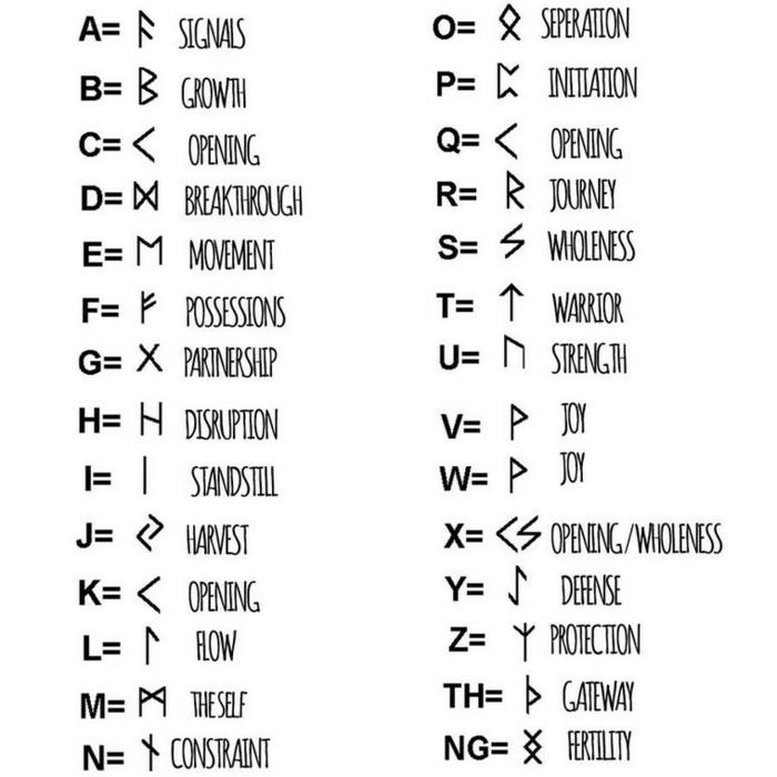 Rune viking signification tatouage signifiant la force alphabet viking signification
