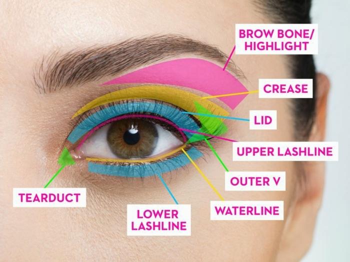 oeil à maquiller, astuce maquillage léger facile, les zones du maquillage proprement mis