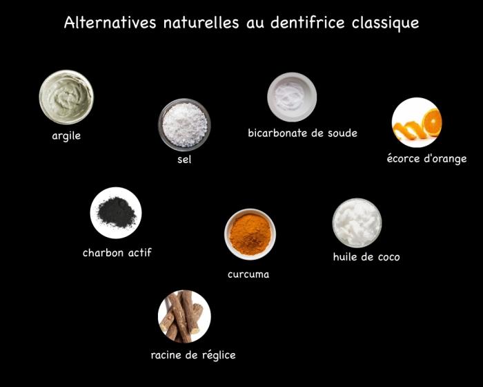 quels sont les alternatives naturelles au dentifrice industriel classique, des ingrédients naturels qu'on pourrait utiliser pour se brosser les dents