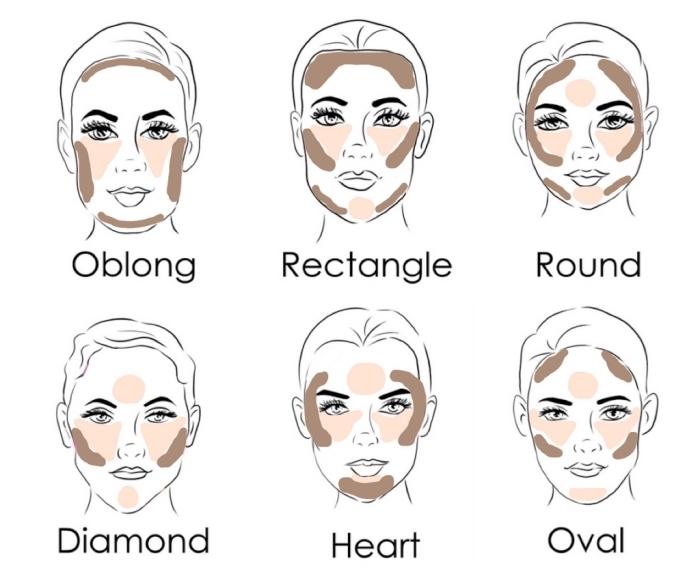 illustration avec conseils quelles zones illuminer en teinte claire et quelles zones sculpter en teinte foncée selon la forme du visage