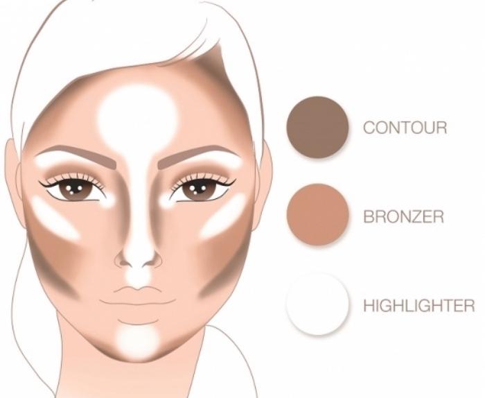 réaliser un contouring rapide avec trois produits, utiliser un fond de teint de base bronzer et highlighter pour maquillage le visage