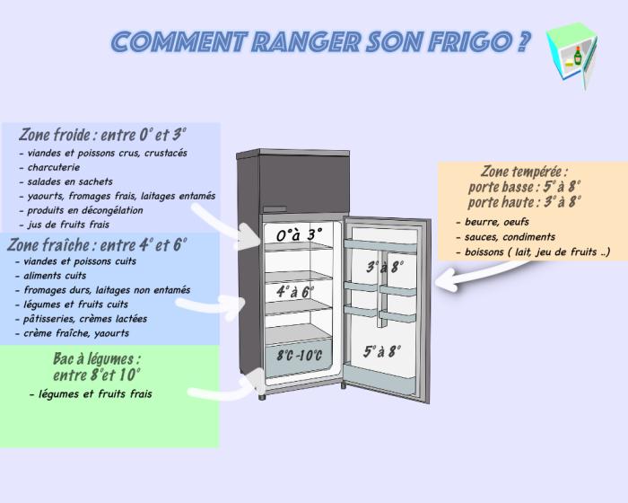 1001 conseils pour savoir comment ranger son frigo de. Black Bedroom Furniture Sets. Home Design Ideas