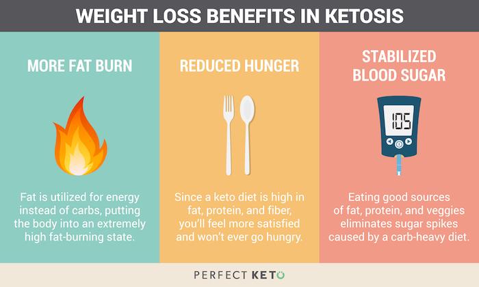 les bienfaits de la diète cétogène, brûle graisses, réduire l'appétit, stabiliser la pression artérielle