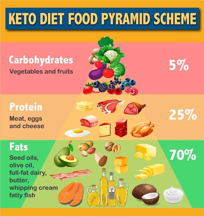 la pyramide alimentaire du régime cétogène, menu riche en graisses avec consommation de protéines modérée et glucides limitées