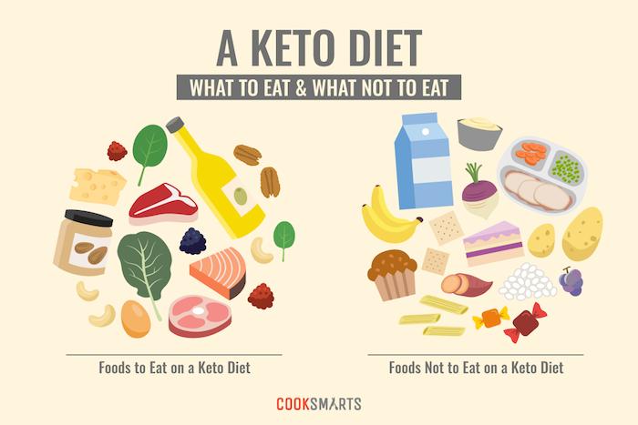 régime cétogène aliments, aliments riches en graisses et les aliments à ne pas consommer