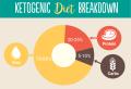 Régime cétogène – guide complet pour s'y mettre et plusieurs recettes ultra faciles