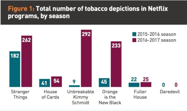 Visé par une étude de Truth Initiative, Netflix s'engage à interdir l'usage non justifié de la cigarette dans ses futurs programmes destinés aux plus jeunes, comme Stranger Things