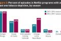 Netflix s'engage à éliminer le tabac de ses programmes