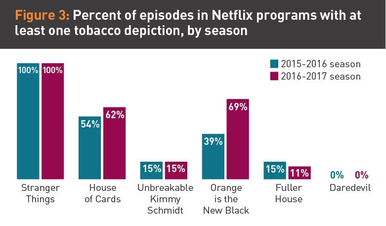 étude de truth initiative qui démontre l'usage répété du tabac dans les séries Netflix, Stranger Things en tête