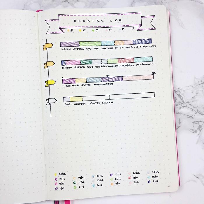 des barres à colorier pour suivre la progression des ses lectures, idée de bullet journal tracker