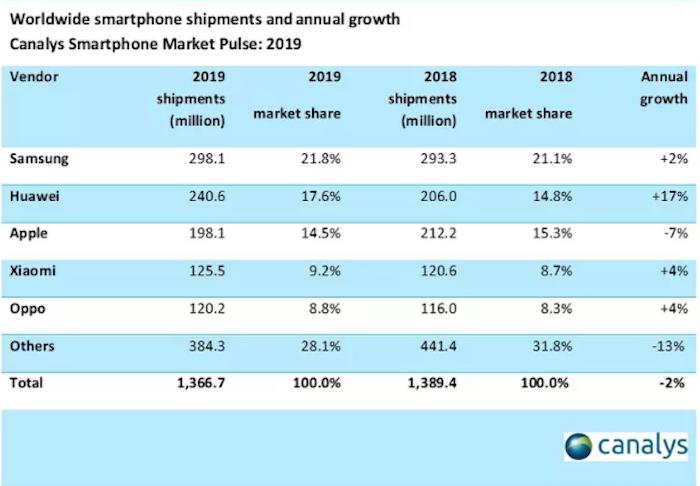 les iPhones XR et iPhone 11 sont au top des meilleures ventes de smartphones en 2019, tandis que Huawei conserve sa deuxième place mondiale en terme d'exportations