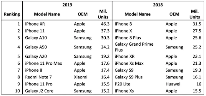 Apple reste le meilleur vendeur de smartphones aux USA avec ses iPhone XR et iPhone 11, Samsung domine en Europe avec l'A50