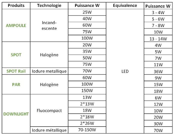 La technologie LED est devenue la solution optimale pour l'éclairage d'intérieur et d'extérieur