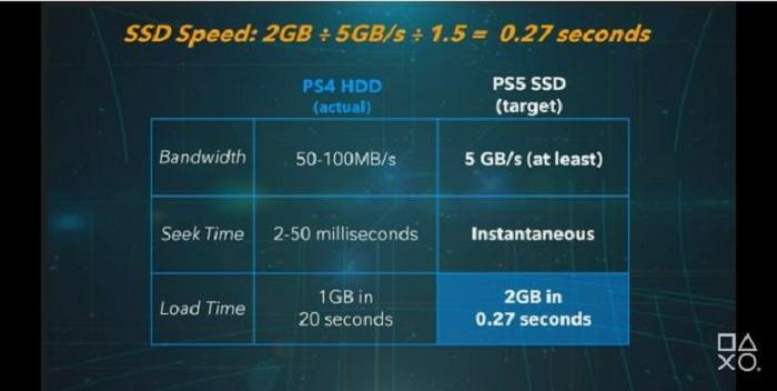 Sony confirme que sa Playstation 5 sera dotée d'un disque SSD ultra rapide