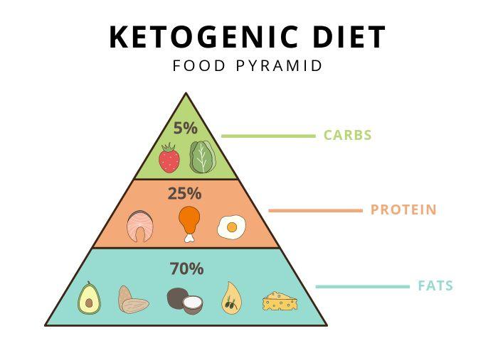 idee alimentation cétogène ifograpie, liste des aliments cetogenes, ratio limpides, glucides proteines