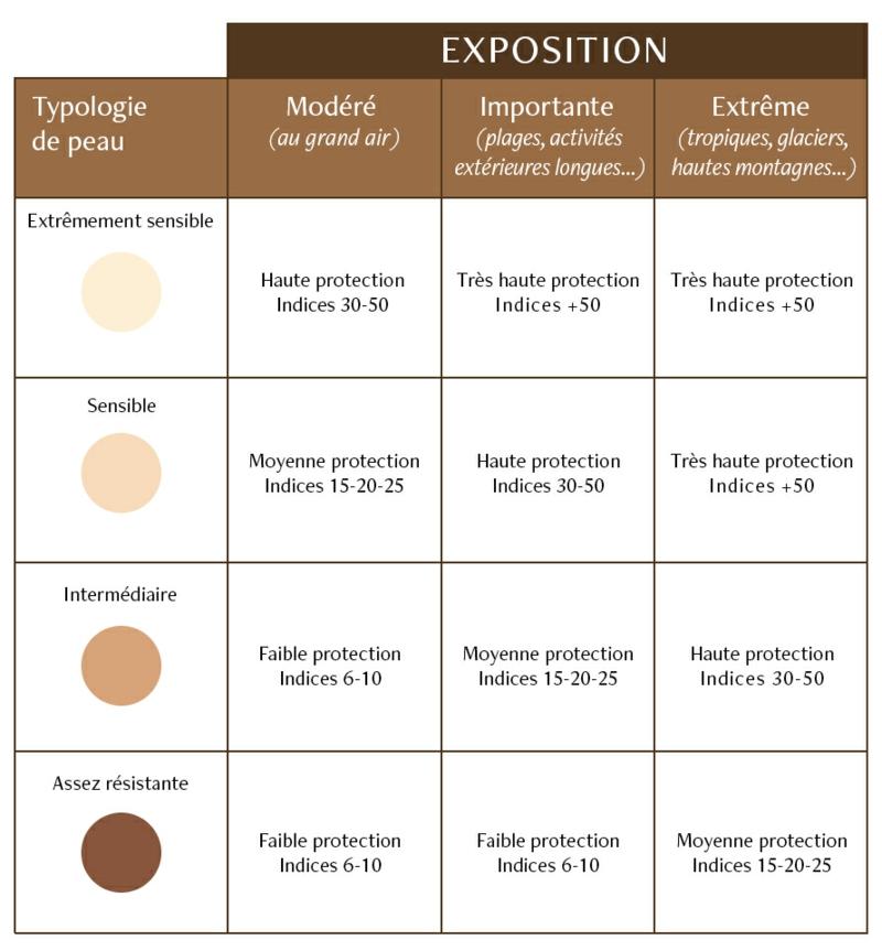 comment bronzer vite un tableau de spf et les types de peau