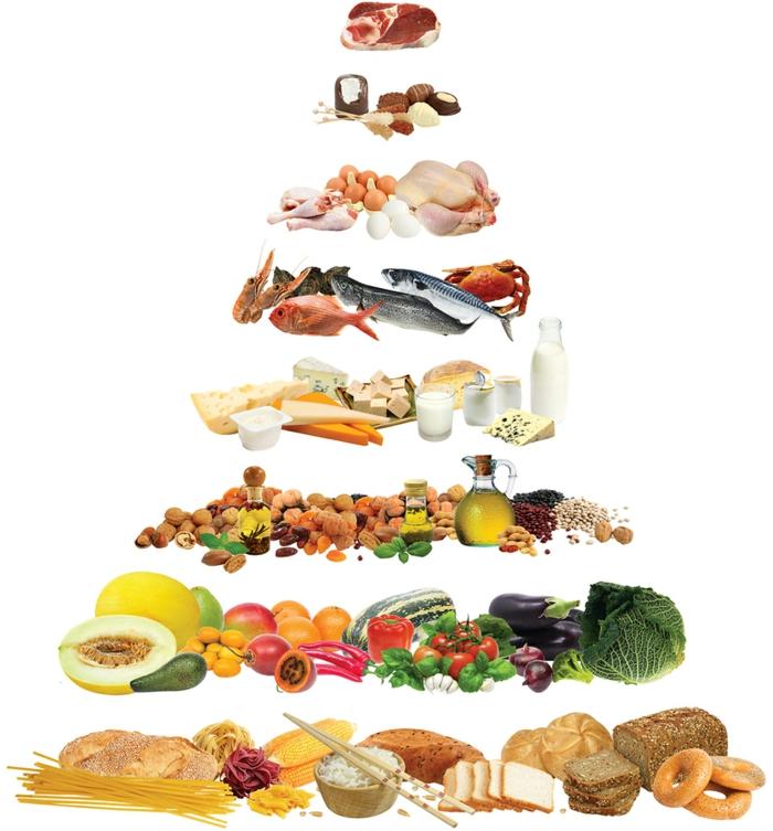 régime méditerranéen illustré dans une pyramide alimentaire aidant la perte de poids
